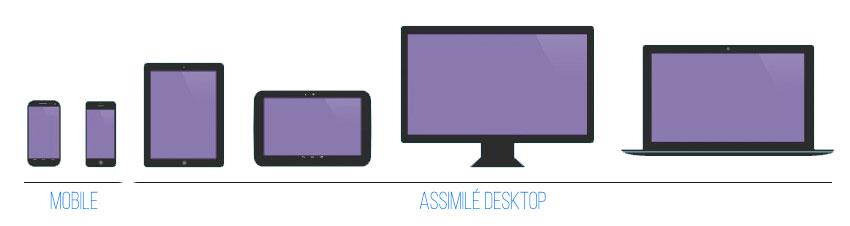Distinction index mobile et desktop dans le positionnement des sites sur les moteurs de recherche