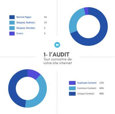 Audit de site pour le référencement web